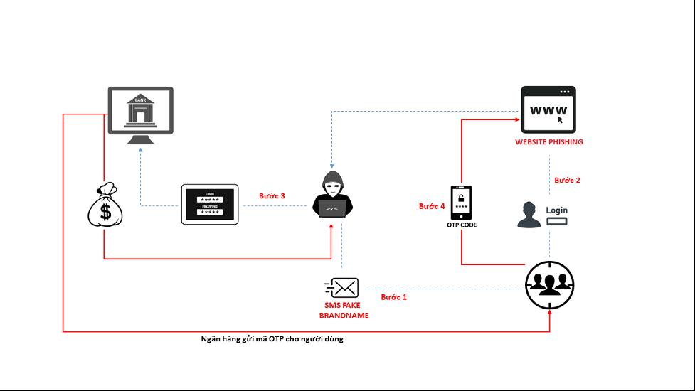 Cảnh báo chiến dịch tấn công lừa đảo có chủ đích nhằm vào người dùng ngân hàng (Phần 2).