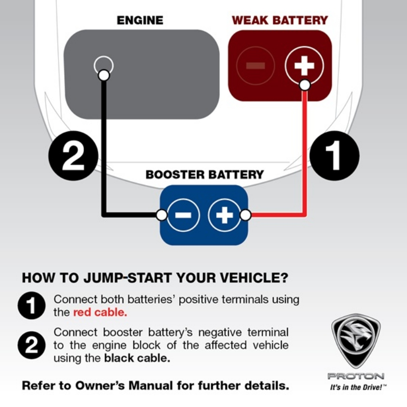 Proton jump-starting guide