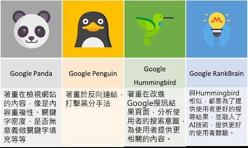 Google 關鍵字排名