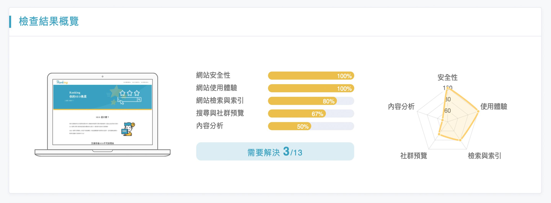 Ranking 網站SEO健檢