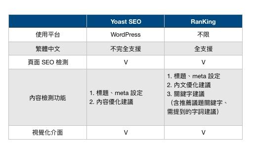 yoast-seo seo軟體比較
