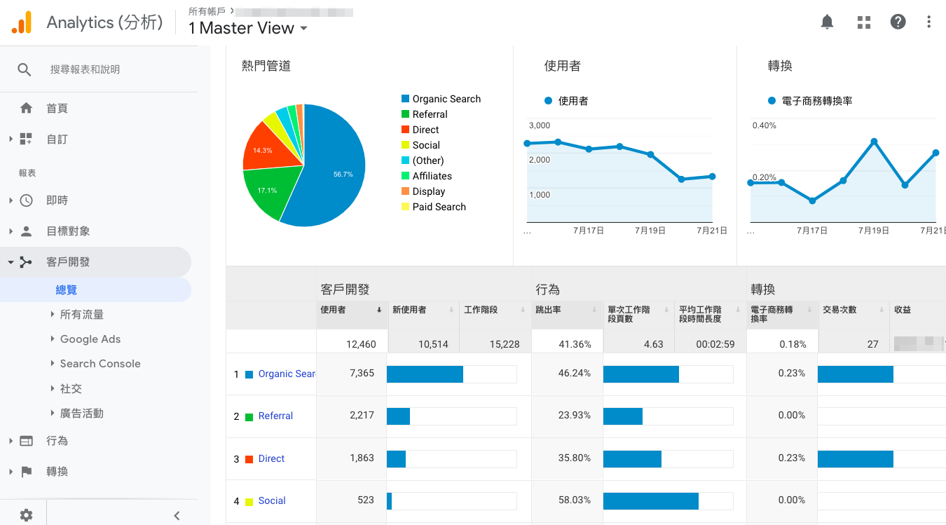 SEO 軟體 — Google Analytics