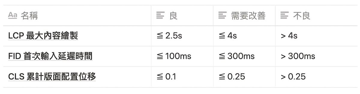 Core Web Vitals 分數比較