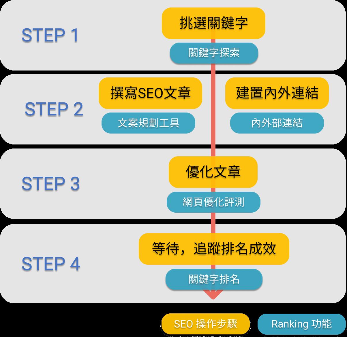 運用 Ranking 操作 SEO 四大流程