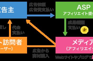 Top 8 nhà cung cấp dịch vụ Affiliate (ASP) ở Nhật