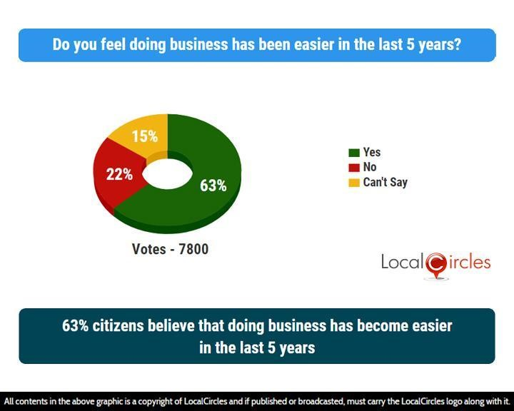 63% citizens believe that doing business has become easier in the last 5 years