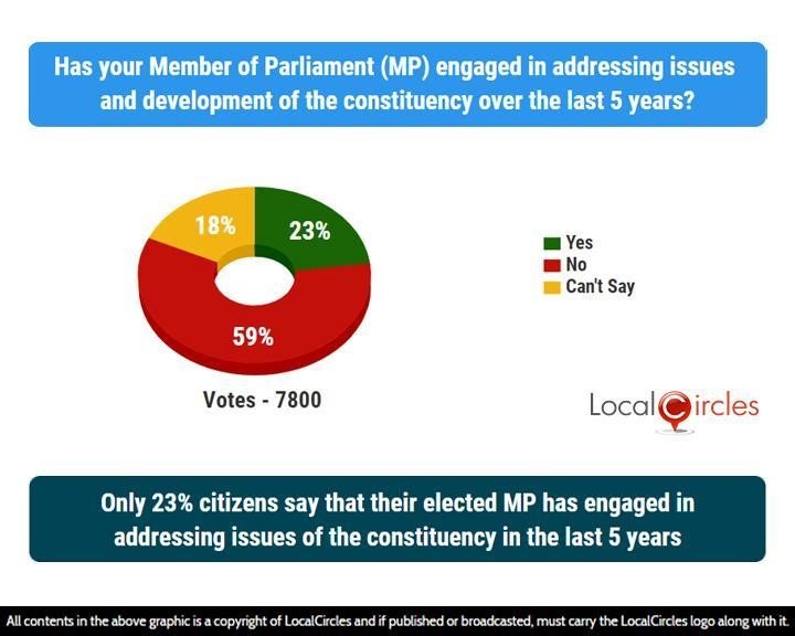 Only 23% citizens say that their elected MP has engaged in addressing issues of the constituency in the last 5 years