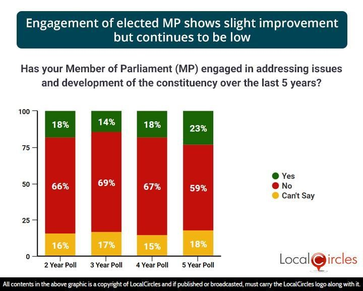 Engagement of elected MP shows slight improvement but continues to be low