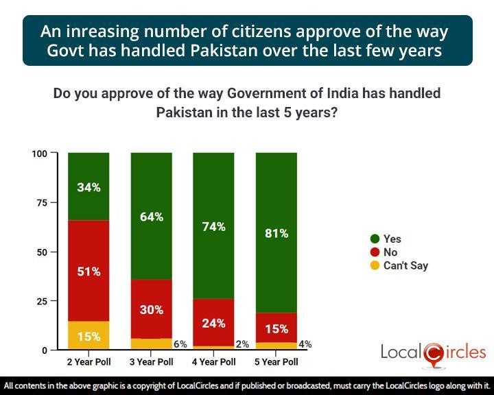 An increasing number of citizens approve of the way Govt has handled Pakistan over the last few years