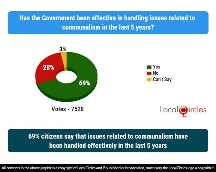 69% citizens say that issues related to communalism have been handled effectively in the last 5 years