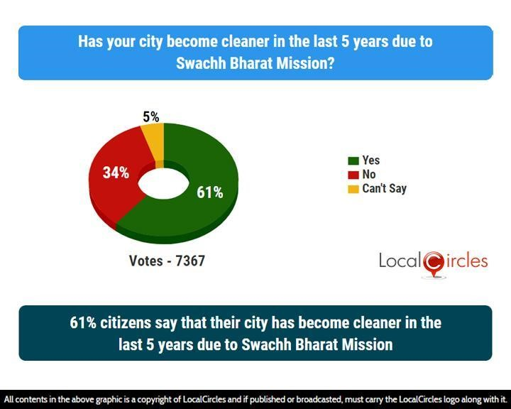 61% citizens say that their city has become cleaner in the last 5 years due to Swachh Bharat Mission