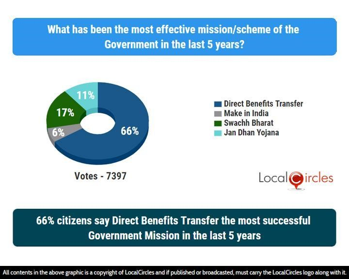 66% citizens say Direct Benefits Transfer the most successful Government Mission in the last 5 years