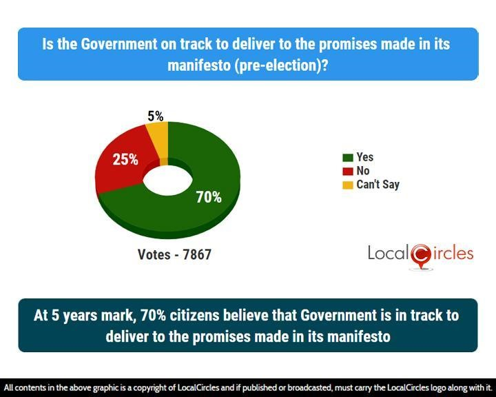 At 5 years mark, 70% citizens believe that Government is in track to deliver to the promises made in its manifesto