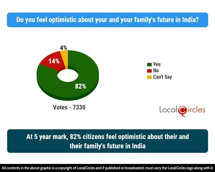 At 5 year mark, 82% citizens feel optimistic about their and their family's future in India
