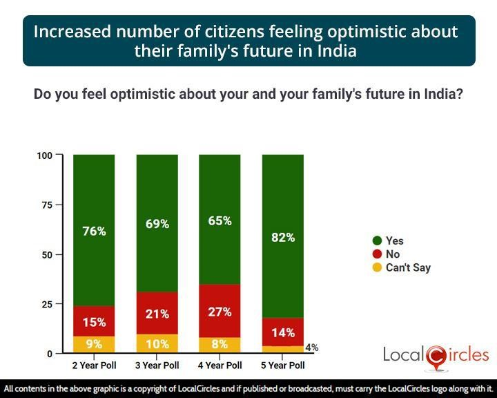 Increased number of citizens feeling optimistic about their family's future in India