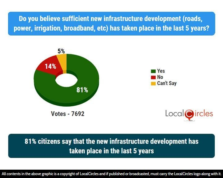 81% citizens say that the new infrastructure development has taken place in the last 5 years