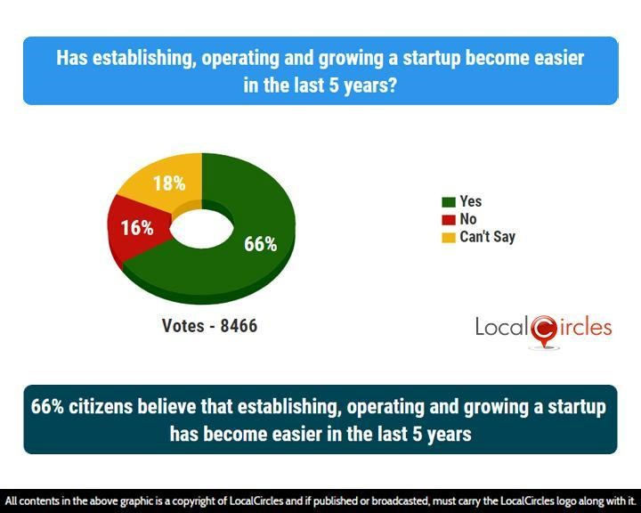 66% citizens believe that establishing, operating and growing a startup has become easier in the last 5 years