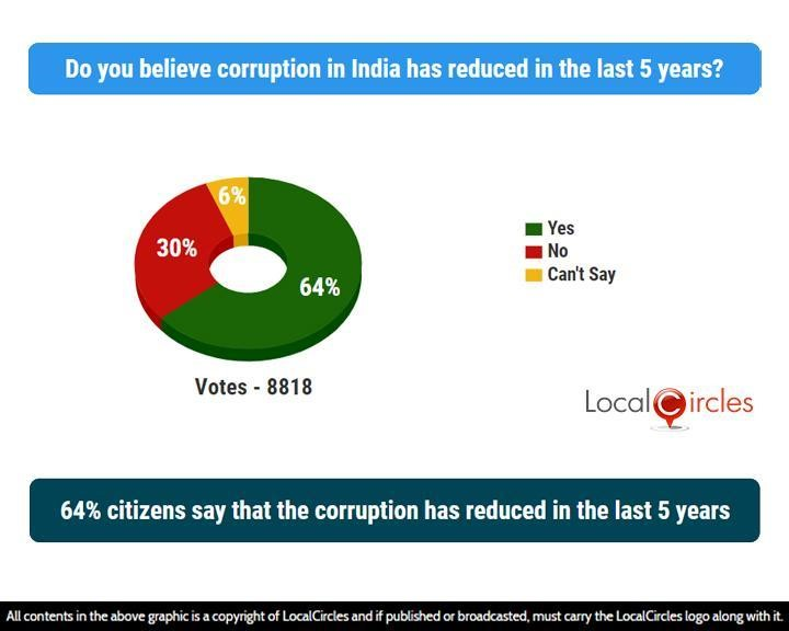 64% citizens say that the corruption has reduced in the last 5 years