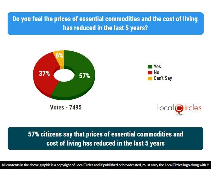 57% citizens say that prices of essential commodities and cost of living has reduced in the last 5 years