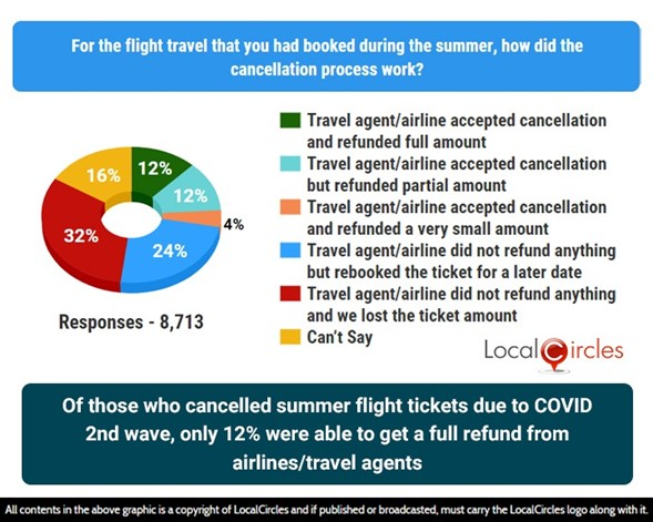 Of those who cancelled summer flight tickets due to COVID 2nd wave, only 12% received a full refund from airlines/travel agents