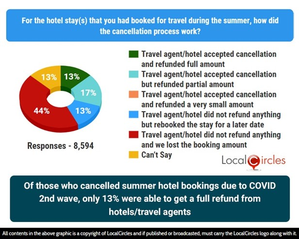 Of those who cancelled summer hotel bookings due to COVID-19 second wave only 13% viable to get off full refund from hotels/travel agents