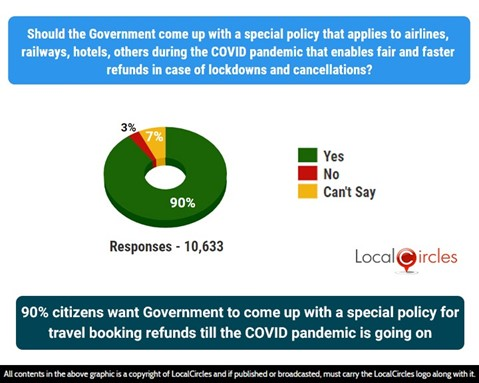 90% citizens want Government to come up with a special policy for travel booking refunds till the COVID pandemic is going on