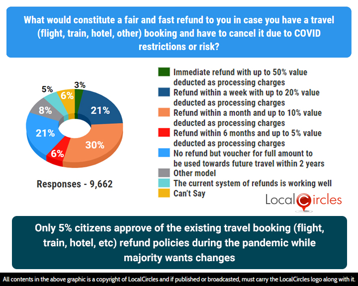 Only 5% citizens approve of the existing travel booking (flight, train, hotel, etc.) refund policies during the pandemic while majority wants changes
