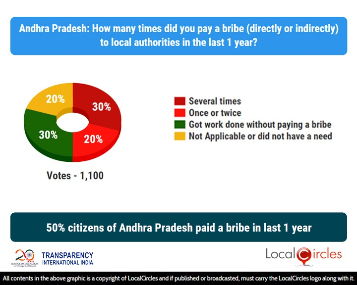 50% citizens of Andhra Pradesh paid a bribe in last 1 year