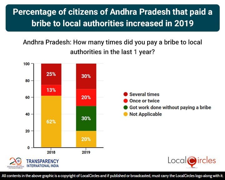 Percentage of citizens of Andhra Pradesh that paid a bribe to local authorities increased in 2019