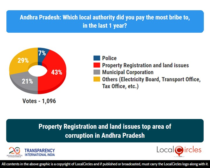 LocalCircles Poll - Property Registration & Land Issues top area of corruption in Andhra Pradesh