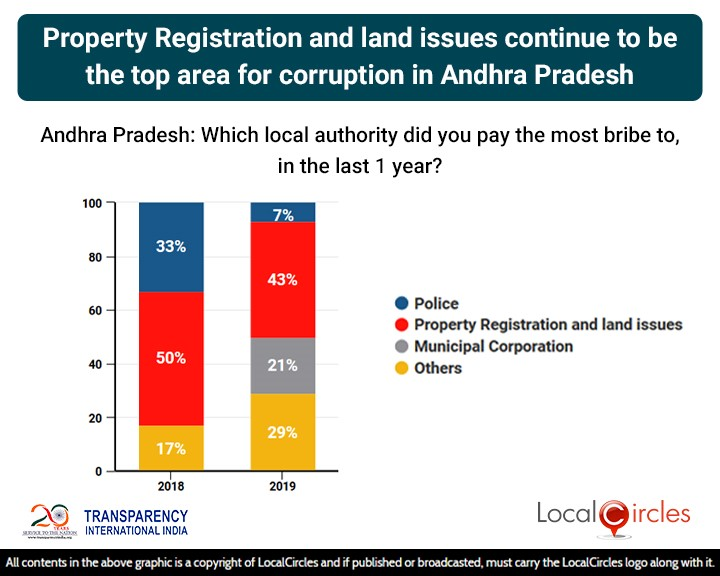 Property Registration & Land Issues continue to be the top area of corruption in Andhra Pradesh