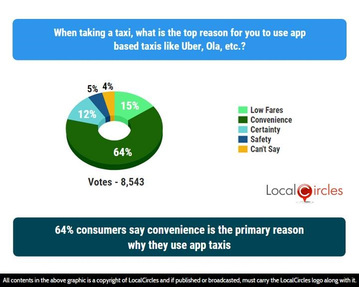 LocalCircles Poll - 64% consumers say convenience is the primary reason why they use app taxis
