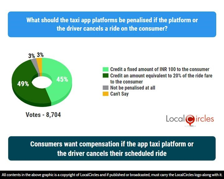 LocalCircles Poll - Consumers want compensation if the app taxi platform or the driver cancels their scheduled ride