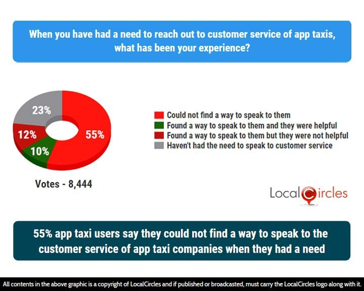 LocalCircles Poll - 55% app taxi users say they could not find a way to speak to the customer service of app taxi companies when they had a need