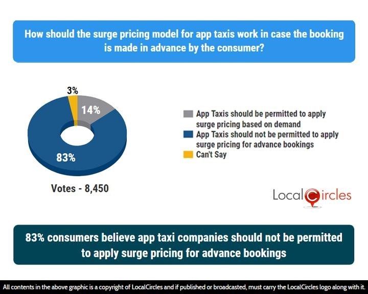 LocalCircles Poll - 83% consumers believe app taxi companies should not be permitted to apply surge pricing for advance bookings