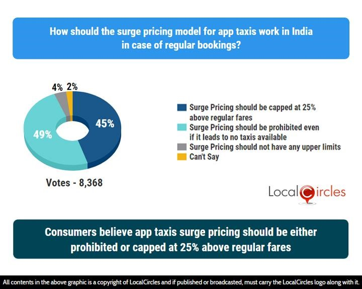 LocalCircles Poll - Consumers believe app taxis surge pricing should be either prohibited or capped at 25% above regular fares