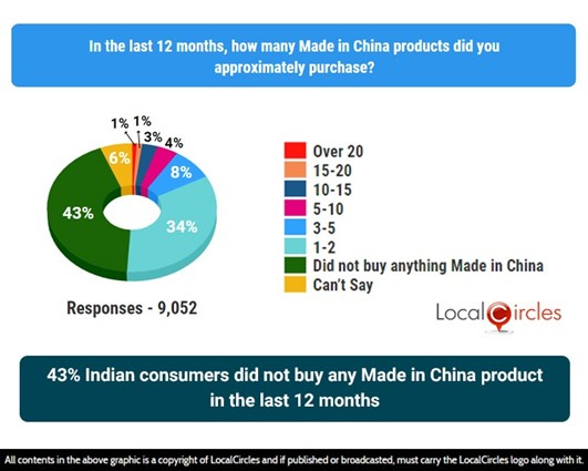 43% indian consumers did not buy any made in China product in the last 12 months