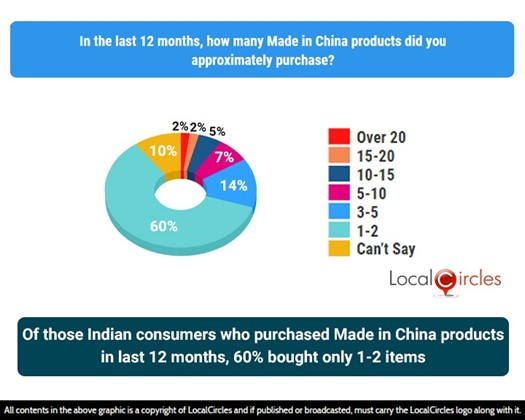Of those Indian consumers who purchased made in China products in the last 12 months, 60% bought only 1-2 items