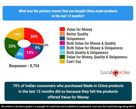 70% of Indian consumers who purchase made in China products in the last 12 months did so because they felt products offered value for money