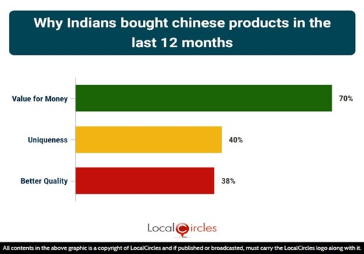 Value for money cited as top reason for purchasing Made in China goods
