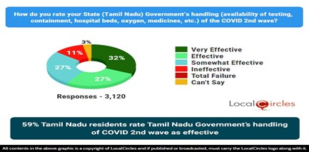 59% Tamil Nadu residents rate Tamil Nadu Government's handling of COVID 2nd wave as effective