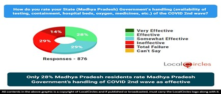 Only 28% Madhya Pradesh residents rate Madhya Pradesh Government's handling of COVID 2nd wave as effective