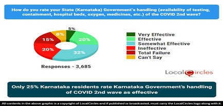 Only 25% Karnataka residents rate Karnataka's Government's handling of COVID 2nd wave as effective