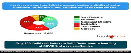 Only 20% Delhi residents rate Delhi Government's handling of COVID 2nd wave as effective