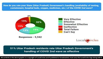 51% Uttar Pradesh residents rate Uttar Pradesh Government's handling of COVID 2nd wave as effective