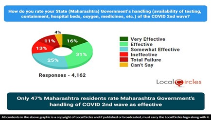 Only 47% Maharashtra residents rate Maharashtra Government's handling of COVID 2nd wave as effective