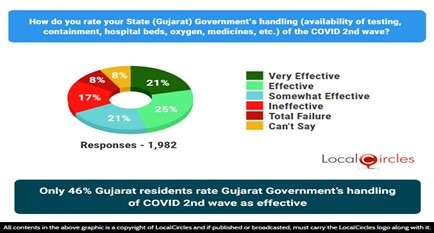 48% Gujarat residents rate Gujarat Government's handling of COVID 2nd wave as effective