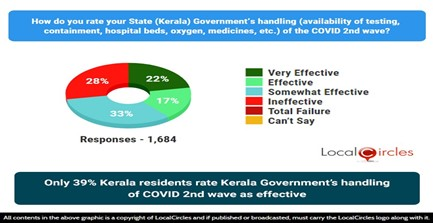 Only 39% Kerala residents rate Kerala Government's handling of COVID 2nd wave as effective