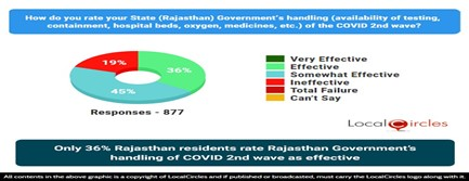 Only 36% Rajasthan residents rate Rajasthan Government's handling of COVID 2nd wave as effective