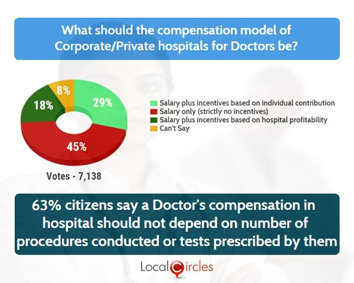 LocalCircles Poll - 63% citizens say a doctor's compensation in hospital should not depend on the number of procedures conducted or tests prescribed by them